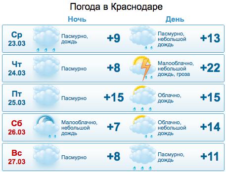 Погода в Краснодаре аэропорт rp5ru